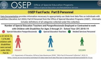Screenshot of OSEP Fast Fact on Part B Personnel