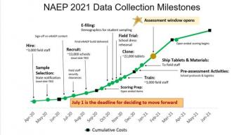 Graph of NAEP 2021 data collection milestones